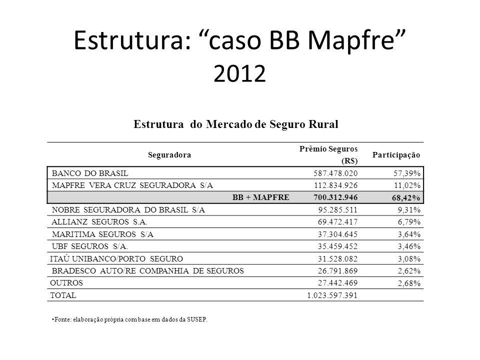 Estrutura: caso BB Mapfre 2012 Seguradora Prêmio Seguros (R$) Participação BANCO DO BRASIL 587.478.020 57,39% MAPFRE VERA CRUZ SEGURADORA S/A 112.834.