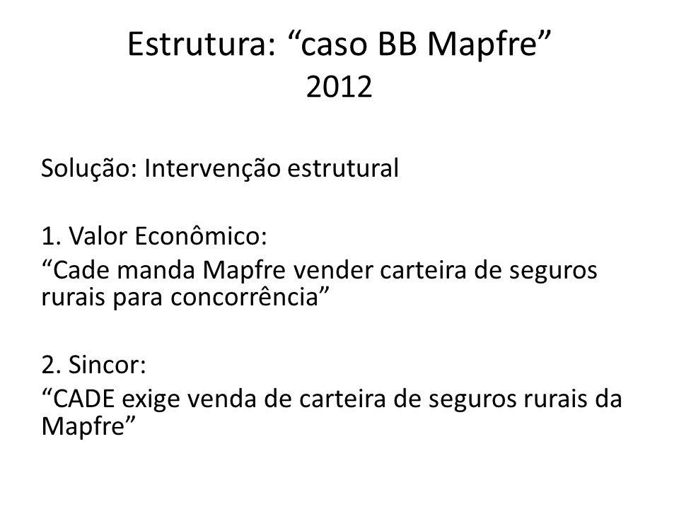 Estrutura: caso BB Mapfre 2012 Solução: Intervenção estrutural 1. Valor Econômico: Cade manda Mapfre vender carteira de seguros rurais para concorrênc