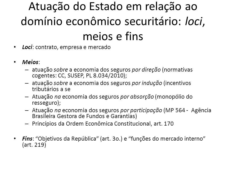 Estrutura: caso BB Mapfre 2012 Seguradora Prêmio Seguros (R$) Participação CAIXA SEGURADORA S/A132.966.59731,16% MAPFRE 74.360.26617,43% BANCO DO BRASIL6.608.2431,55% BB + MAPFRE80.968.50918,98% COFACE DO BRASIL SEGUROS DE CRÉDITO INTERNO S/A57.637.68713,51% BRADESCO AUTO/RE COMPANHIA DE SEGUROS41.022.6469,61% EULER HERMES SEGUROS 22.445.8965,26% SUL AMÉRICA CIA NACIONAL DE SEGUROS16.453.9933,86% SEGURADORA BRASILEIRA DE CRÉDITO À EXPOR16.350.9483,83% CESCEBRASIL SEGUROS 16.151.4173,79% ITAÚ UNIBANCO/PORTO SEGURO 14.265.0433,34% COMPANHIA MUTUAL DE SEGUROS11.686.9332,74% OUTROS16.734.5703,92% TOTAL426.684.237 Estrutura do Mercado de Seguro de Crédito Fonte: elaboração própria com base em dados da SUSEP.