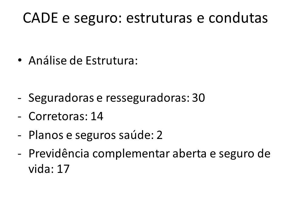 Estrutura: caso BB Mapfre 2012 Seguradora Prêmio Seguros (R$) Participação CAIXA SEGURADORA S/A664.614.94273,29% CIA EXCELSIOR DE SEGUROS59.220.2936,53% ITAU SEGUROS S/A58.766.4016,48% TOKIO MARINE SEGURADORA 34.748.1693,83% BRADESCO AUTO/RE COMPANHIA DE SEGUROS29.438.8073,25% SANTANDER BRASIL SEGUROS S/A19.791.3862,18% BANCO DO BRASIL4.754.5660,52% MAPFRE-23.3190,00% BB + MAPFRE4.731.2470,52% OUTROS35.563.1133,92% TOTAL906.874.359 Estrutura do Mercado de Seguro Habitacional Fonte: elaboração própria com base em dados da SUSEP.
