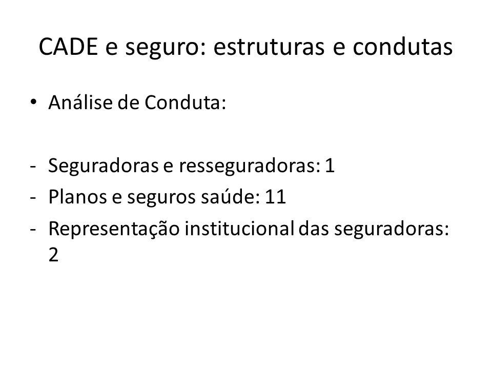CADE e seguro: estruturas e condutas Análise de Conduta: -Seguradoras e resseguradoras: 1 -Planos e seguros saúde: 11 -Representação institucional das