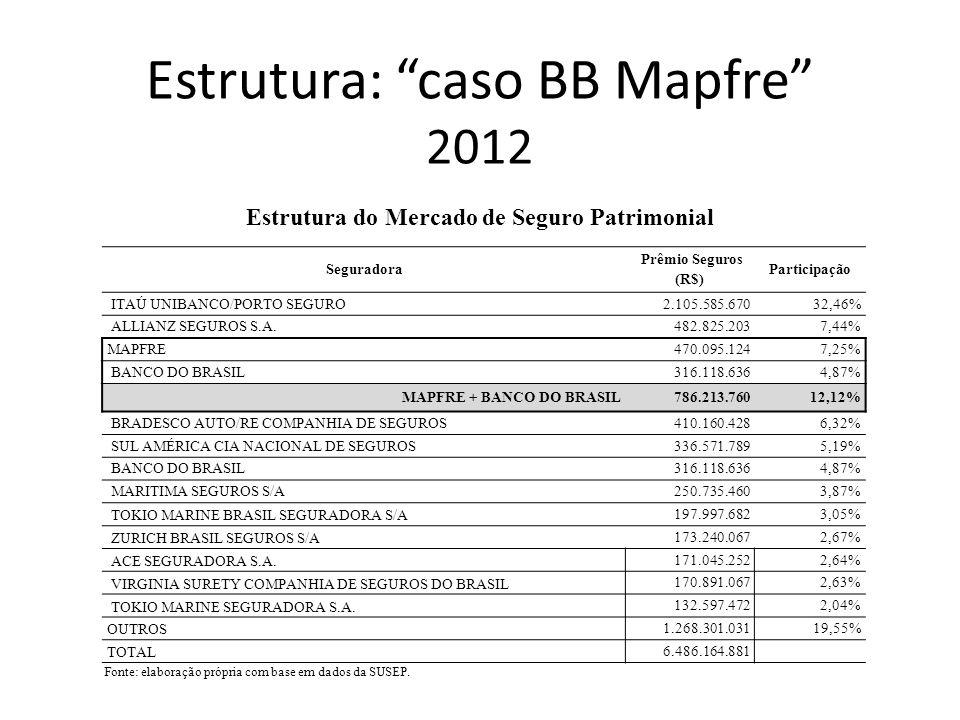 Estrutura: caso BB Mapfre 2012 Seguradora Prêmio Seguros (R$) Participação ITAÚ UNIBANCO122.805.16752,25% SUL AMÉRICA CIA NACIONAL DE SEGUROS30.926.46413,16% MAPFRE VERA CRUZ SEGURADORA S/A19.014.6408,09% BANCO DO BRASIL650,00% BB + MAPFRE 19.014.7058,09% BRADESCO AUTO/RE COMPANHIA DE SEGUROS18.618.9467,92% ALLIANZ SEGUROS S.A.17.450.6237,42% TOKIO MARINE BRASIL SEGURADORA S/A12.420.7775,28% UNIBANCO AIG SEGUROS S/A8.292.9063,53% OUTROS 5.526.3252,35% TOTAL235.055.848 Estrutura do Mercado de Seguro de Riscos Especiais Fonte: elaboração própria com base em dados da SUSEP.