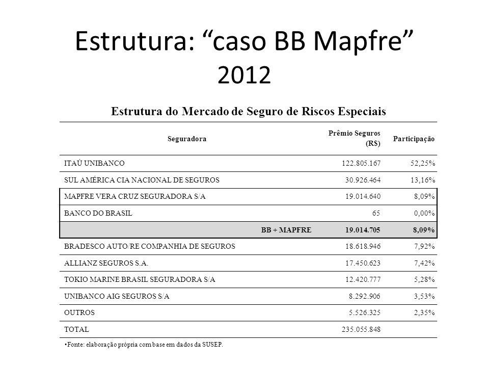 Seguradora Prêmio Seguros (R$) Participação ITAÚ UNIBANCO/PORTO SEGURO165.627.75726,17% ALLIANZ SEGUROS S.A.74.523.79911,78% ZURICH BRASIL SEGUROS S/A73.479.38011,61% ACE SEGURADORA S.A.71.976.29711,37% SUL AMÉRICA CIA NACIONAL DE SEGUROS40.958.0056,47% CHARTIS SEGUROS BRASIL S.A.32.003.0075,06% TOKIO MARINE BRASIL SEGURADORA S/A31.811.0705,03% CHUBB DO BRASIL CIA DE SEGUROS27.869.8474,40% HDI SEGUROS S/A20.658.6673,26% MITSUI SUMITOMO SEGUROS S/A16.330.8962,58% MAPFRE VERA CRUZ SEGURADORA S/A14.406.4002,28% BANCO DO BRASIL1.269.5680,20% BB + MAPFRE15.675.9682,48% OUTROS63.204.8989,99% TOTAL632.850.023 Estrutura do Mercado de Seguro de Responsabilidades Fonte: elaboração própria com base em dados da SUSEP.