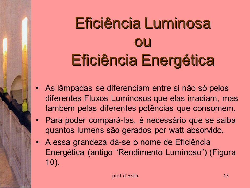 prof. d´Avila18 Eficiência Luminosa ou Eficiência Energética As lâmpadas se diferenciam entre si não só pelos diferentes Fluxos Luminosos que elas irr
