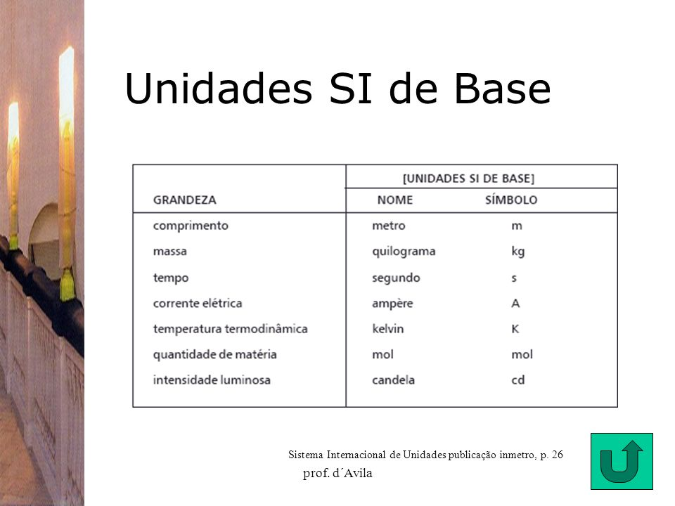prof. d´Avila27 Unidades SI de Base Sistema Internacional de Unidades publicação inmetro, p. 26