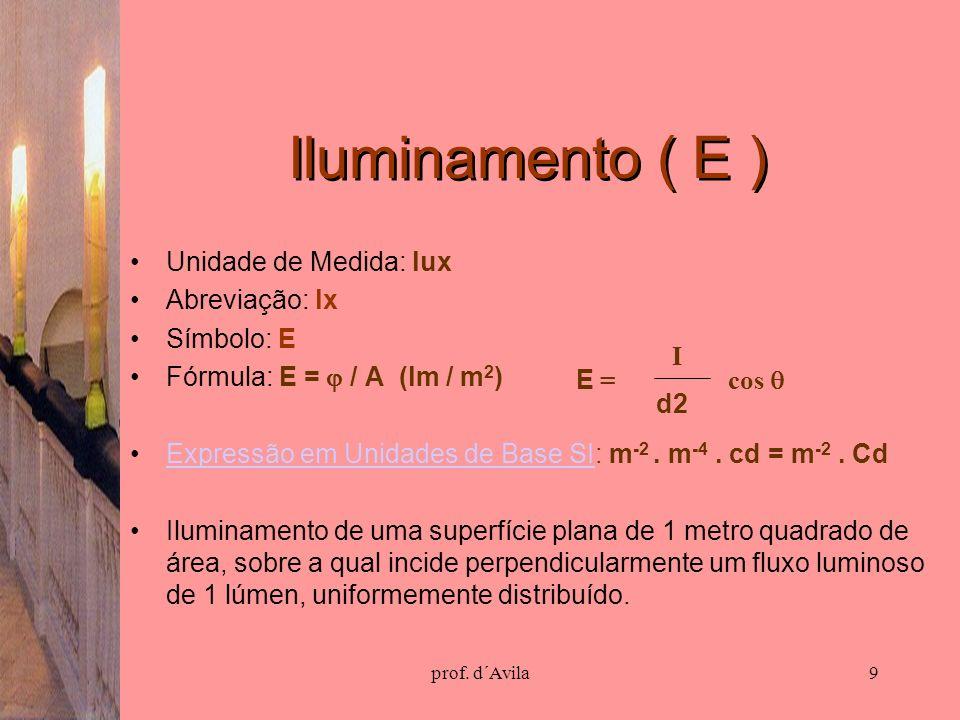 prof. d´Avila9 Iluminamento ( E ) Unidade de Medida: lux Abreviação: lx Símbolo: E Fórmula: E = / A (lm / m 2 ) Expressão em Unidades de Base SI: m -2
