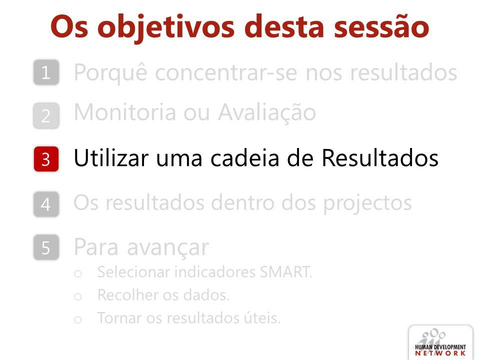 Os objetivos desta sessão Porquê concentrar-se nos resultados Monitoria ou Avaliação Para avançar o Selecionar indicadores SMART.