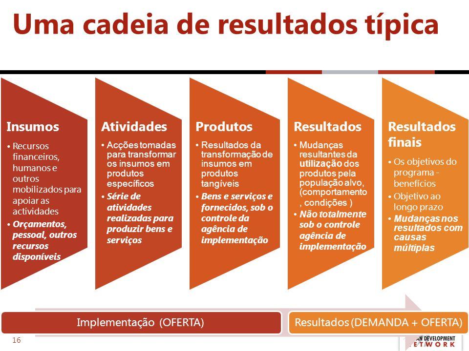 Uma cadeia de resultados típica Insumos Recursos financeiros, humanos e outros mobilizados para apoiar as actividades Orçamentos, pessoal, outros recu