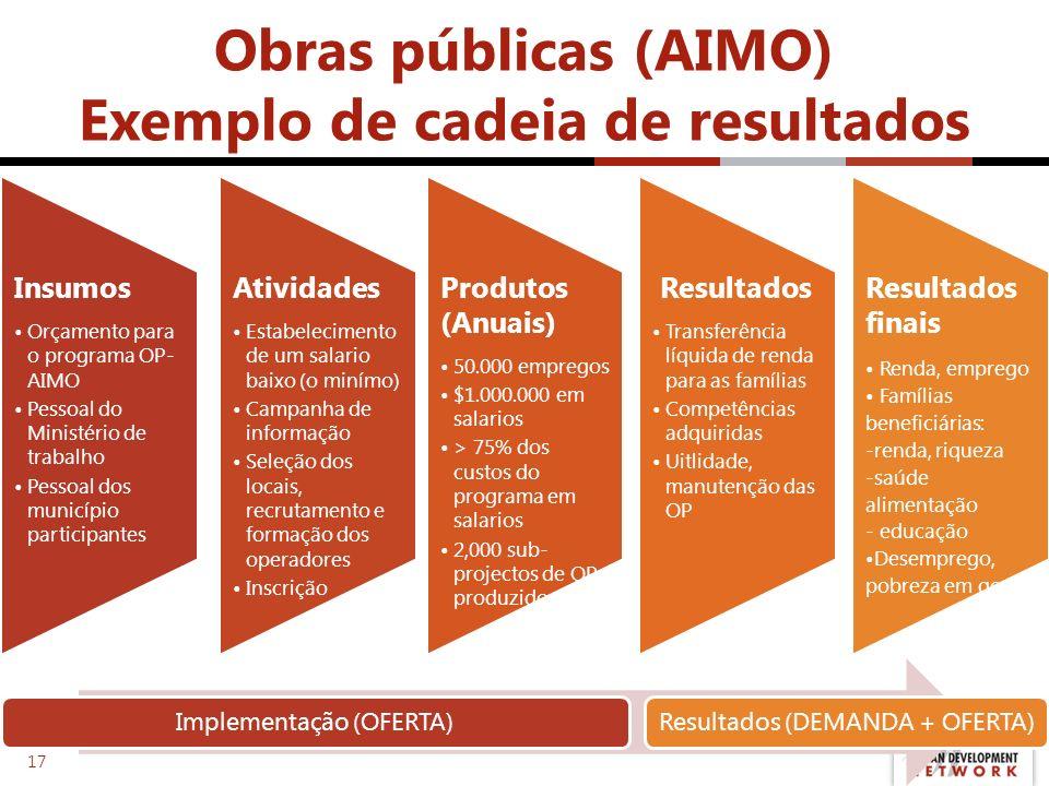 Obras públicas (AIMO) Exemplo de cadeia de resultados Insumos Orçamento para o programa OP- AIMO Pessoal do Ministério de trabalho Pessoal dos municíp