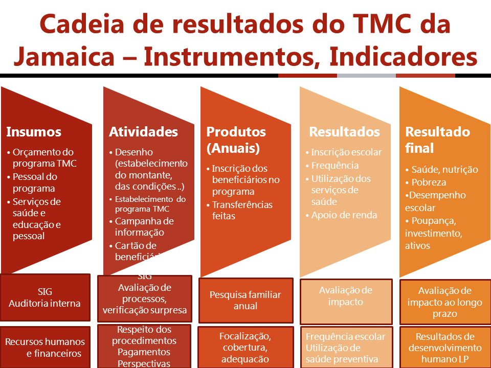Cadeia de resultados do TMC da Jamaica – Instrumentos, Indicadores Insumos Orçamento do programa TMC Pessoal do programa Serviços de saúde e educação