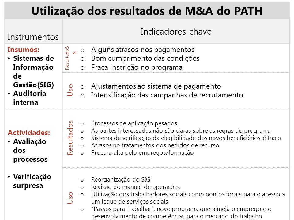 Utilização dos resultados de M&A do PATH Instrumentos Indicadores chave Insumos: Sistemas de Informação de Gestão(SIG) Auditoria interna Resultado s s