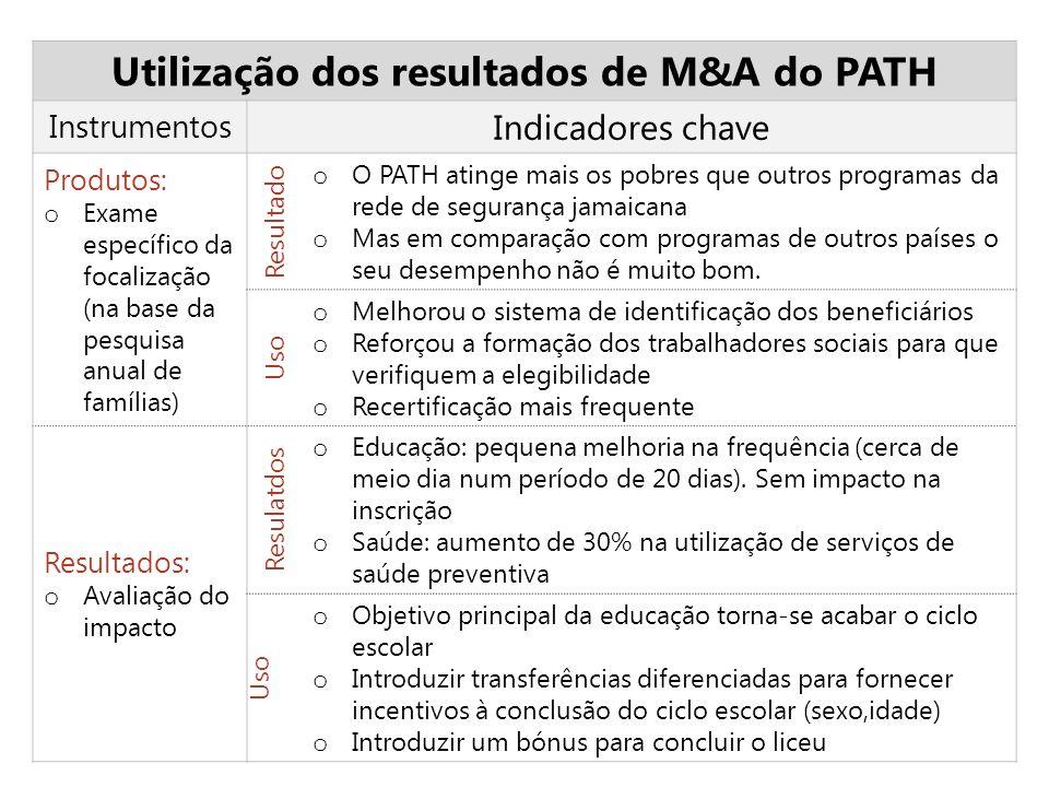 Utilização dos resultados de M&A do PATH Instrumentos Indicadores chave Produtos: o Exame específico da focalização (na base da pesquisa anual de famí