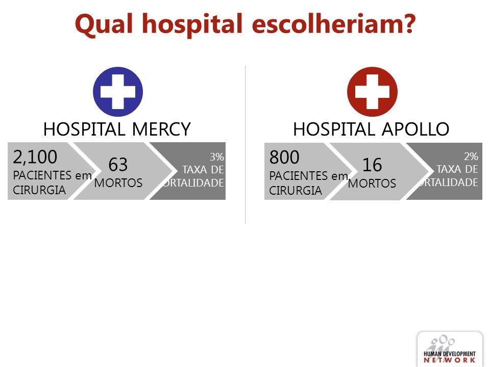 Qual hospital escolheriam? 3% TAXA DE MORTALIDADE 63 MORTOS 2,100 PACIENTES em CIRURGIA HOSPITAL MERCYHOSPITAL APOLLO 2% TAXA DE MORTALIDADE 16 MORTOS