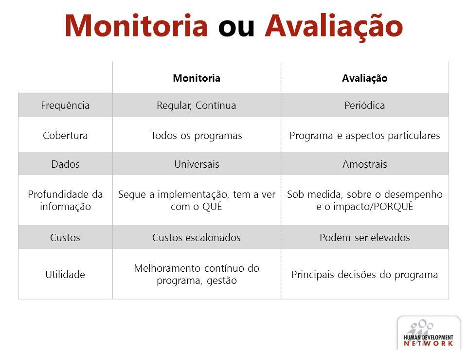 Monitoria ou Avaliação MonitoriaAvaliação FrequênciaRegular, ContínuaPeriódica CoberturaTodos os programasPrograma e aspectos particulares DadosUniver