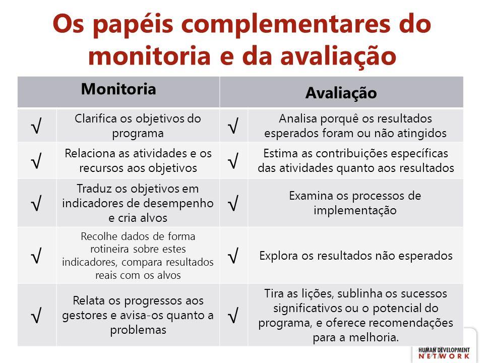 Os papéis complementares do monitoria e da avaliação Monitoria Avaliação Clarifica os objetivos do programa Analisa porquê os resultados esperados for