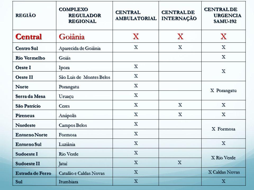 REGIÃO COMPLEXO REGULADOR REGIONAL CENTRALAMBULATORIAL CENTRAL DE INTERNAÇÃO CENTRAL DE URGENCIA SAMU-192 CentralGoiânia XXX Centro Sul Aparecida de G