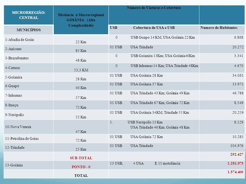 MICRORREGIÃO: CENTRAL Distância à Macrorregional GOIÂNIA (Alta Complexidade) Número de Viaturas e Cobertura MUNICÍPIOS USB Cobertura de USA e USBNumer
