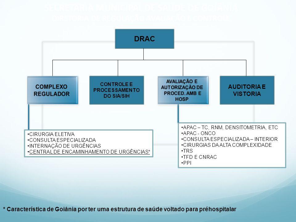 CIRURGIA ELETIVA CONSULTA ESPECIALIZADA INTERNAÇÃO DE URGÊNCIAS CENTRAL DE ENCAMINHAMENTO DE URGÊNCIAS* APAC – TC, RNM, DENSITOMETRIA, ETC APAC - ONCO