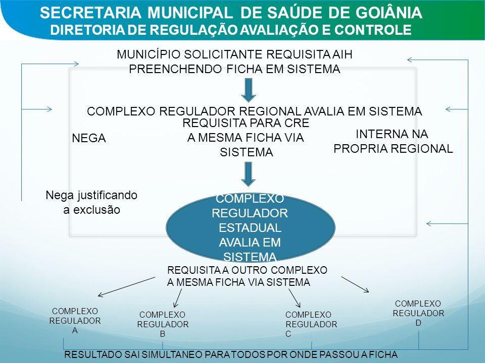 SECRETARIA MUNICIPAL DE SAÚDE DE GOIÂNIA DIRETORIA DE REGULAÇÃO AVALIAÇÃO E CONTROLE MUNICÍPIO SOLICITANTE REQUISITA AIH PREENCHENDO FICHA EM SISTEMA