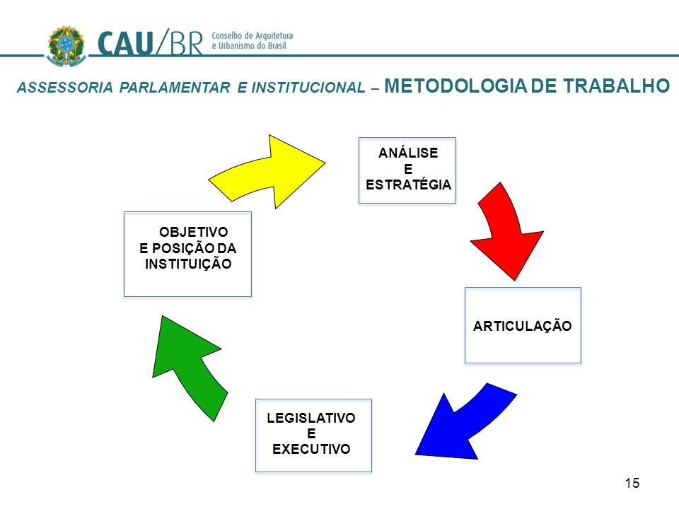Click to edit Master text styles –Second level Third level –Fourth level »Fifth level 15 ANÁLISE E ESTRATÉGIA ARTICULAÇÃO LEGISLATIVO E EXECUTIVO OBJE