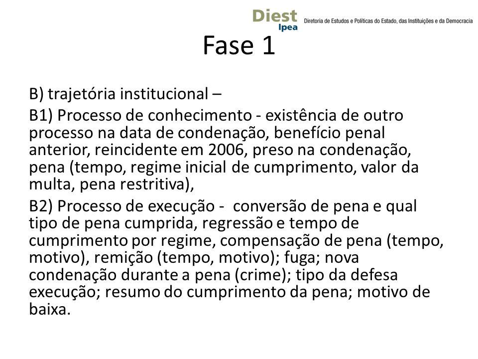 Fase 1 B) trajetória institucional – B1) Processo de conhecimento - existência de outro processo na data de condenação, benefício penal anterior, rein