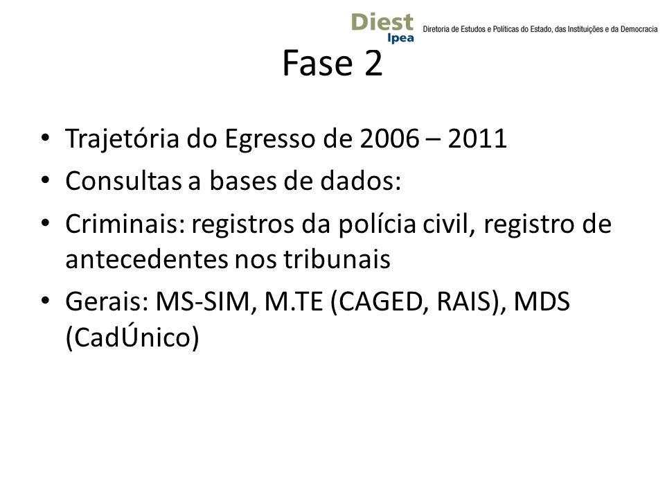 Fase 2 Trajetória do Egresso de 2006 – 2011 Consultas a bases de dados: Criminais: registros da polícia civil, registro de antecedentes nos tribunais Gerais: MS-SIM, M.TE (CAGED, RAIS), MDS (CadÚnico)