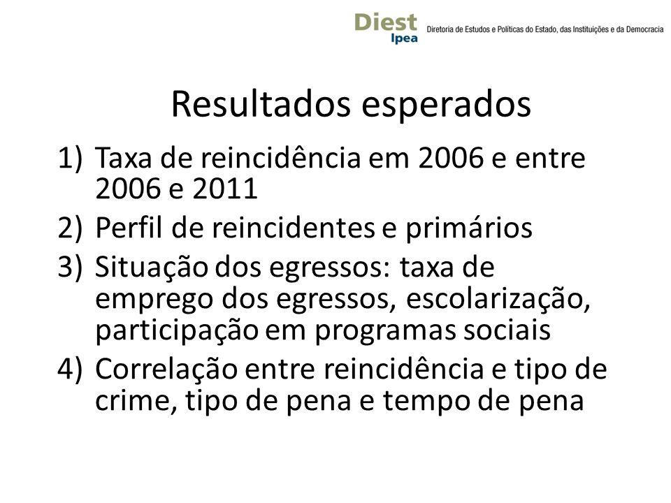 Resultados esperados 1)Taxa de reincidência em 2006 e entre 2006 e 2011 2)Perfil de reincidentes e primários 3)Situação dos egressos: taxa de emprego