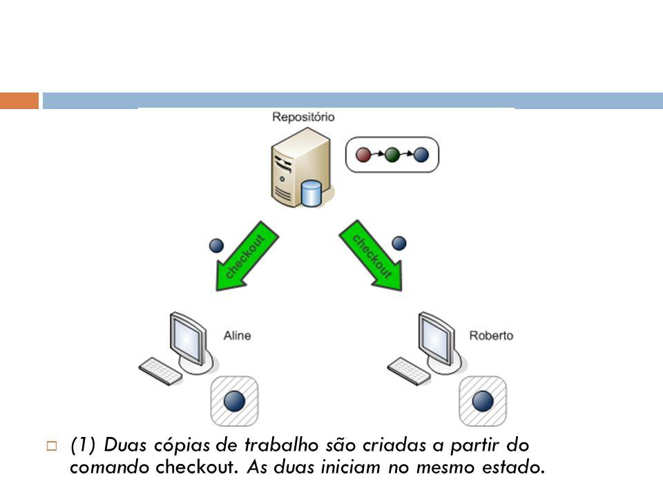 (1) Duas cópias de trabalho são criadas a partir do comando checkout. As duas iniciam no mesmo estado.