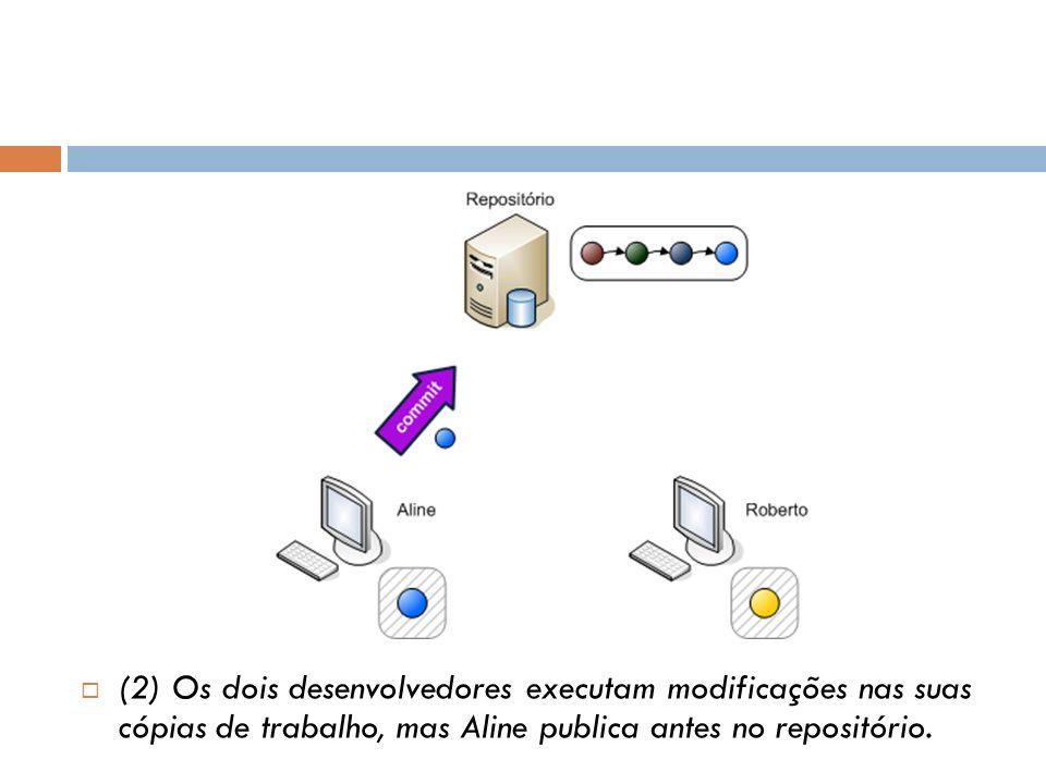 (2) Os dois desenvolvedores executam modificações nas suas cópias de trabalho, mas Aline publica antes no repositório.