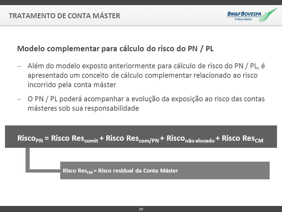 Além do modelo exposto anteriormente para cálculo de risco do PN / PL, é apresentado um conceito de cálculo complementar relacionado ao risco incorrido pela conta máster O PN / PL poderá acompanhar a evolução da exposição ao risco das contas másteres sob sua responsabilidade Modelo complementar para cálculo do risco do PN / PL TRATAMENTO DE CONTA MÁSTER 10 Risco PN = Risco Res comit + Risco Res com/PN + Risco não alocado + Risco Res CM Risco Res CM = Risco residual da Conta Máster