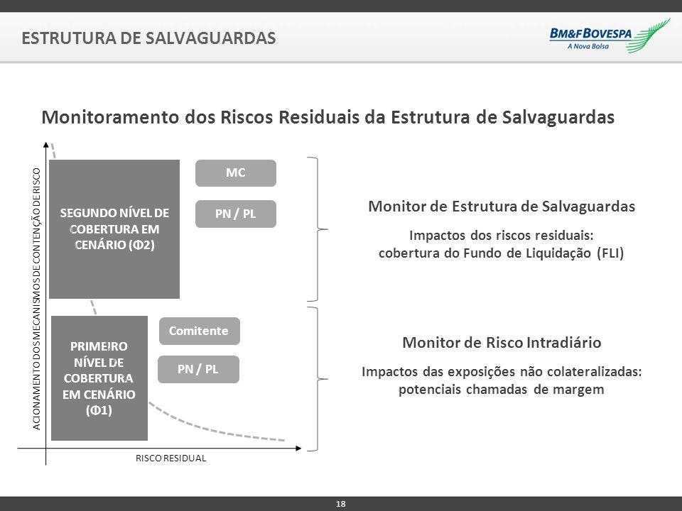 Monitoramento dos Riscos Residuais da Estrutura de Salvaguardas ESTRUTURA DE SALVAGUARDAS 18 SEGUNDO NÍVEL DE COBERTURA EM CENÁRIO (Φ2) PRIMEIRO NÍVEL DE COBERTURA EM CENÁRIO (Φ1) RISCO RESIDUAL ACIONAMENTO DOS MECANISMOS DE CONTENÇÃO DE RISCO Comitente MC PN / PL Monitor de Estrutura de Salvaguardas Impactos dos riscos residuais: cobertura do Fundo de Liquidação (FLI) Monitor de Risco Intradiário Impactos das exposições não colateralizadas: potenciais chamadas de margem