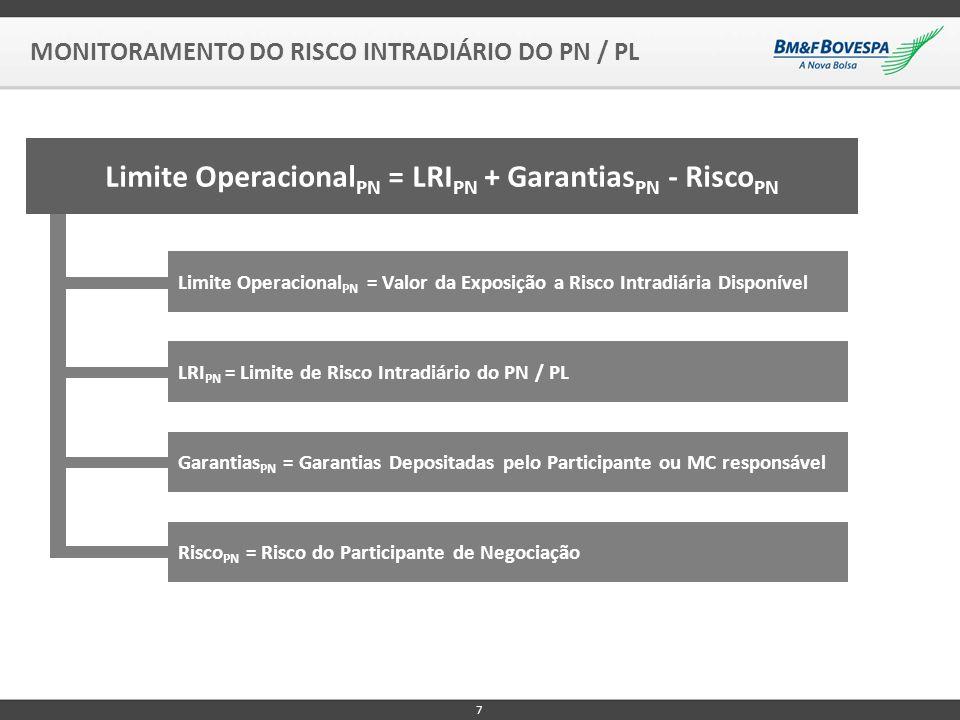 MONITORAMENTO DO RISCO INTRADIÁRIO DO PN / PL 7 Limite Operacional PN = LRI PN + Garantias PN - Risco PN Limite Operacional PN = Valor da Exposição a Risco Intradiária Disponível LRI PN = Limite de Risco Intradiário do PN / PL Garantias PN = Garantias Depositadas pelo Participante ou MC responsável Risco PN = Risco do Participante de Negociação