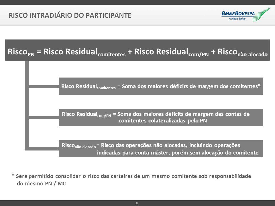 RISCO INTRADIÁRIO DO PARTICIPANTE 8 Risco PN = Risco Residual comitentes + Risco Residual com/PN + Risco não alocado Risco Residual comitentes = Soma dos maiores déficits de margem dos comitentes* Risco Residual com/PN = Soma dos maiores déficits de margem das contas de comitentes colateralizadas pelo PN Risco não alocado = Risco das operações não alocadas, incluindo operações indicadas para conta máster, porém sem alocação do comitente * Será permitido consolidar o risco das carteiras de um mesmo comitente sob responsabilidade do mesmo PN / MC