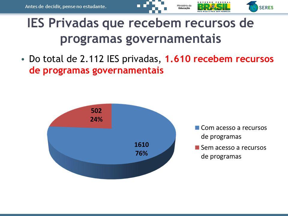 Antes de decidir, pense no estudante. Do total de 2.112 IES privadas, 1.610 recebem recursos de programas governamentais IES Privadas que recebem recu