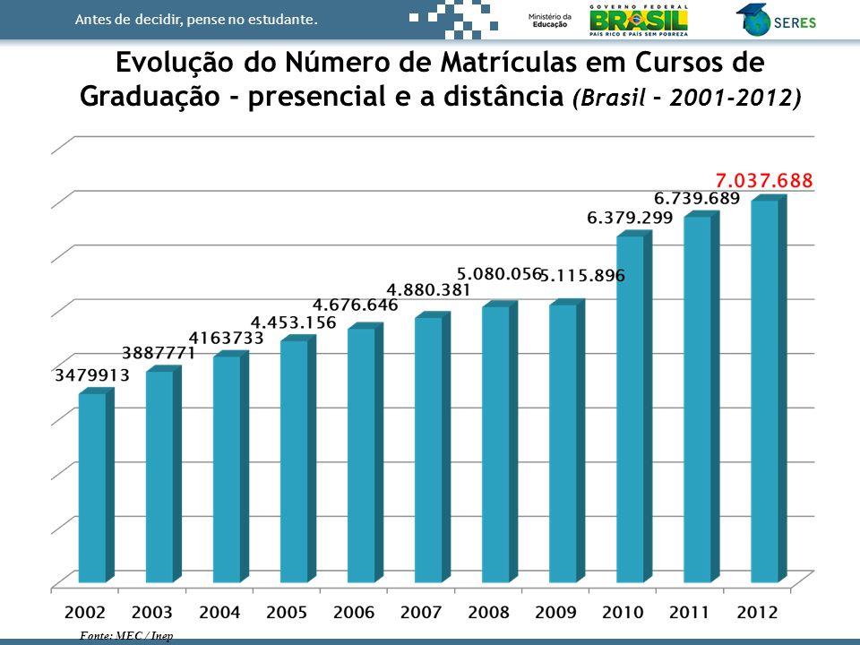 Antes de decidir, pense no estudante. Evolução do Número de Matrículas em Cursos de Graduação - presencial e a distância (Brasil – 2001-2012) Fonte: M