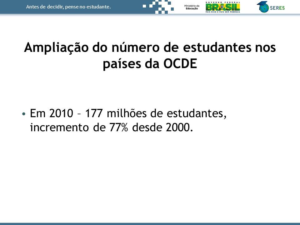 Antes de decidir, pense no estudante. Em 2010 – 177 milhões de estudantes, incremento de 77% desde 2000. Ampliação do número de estudantes nos países