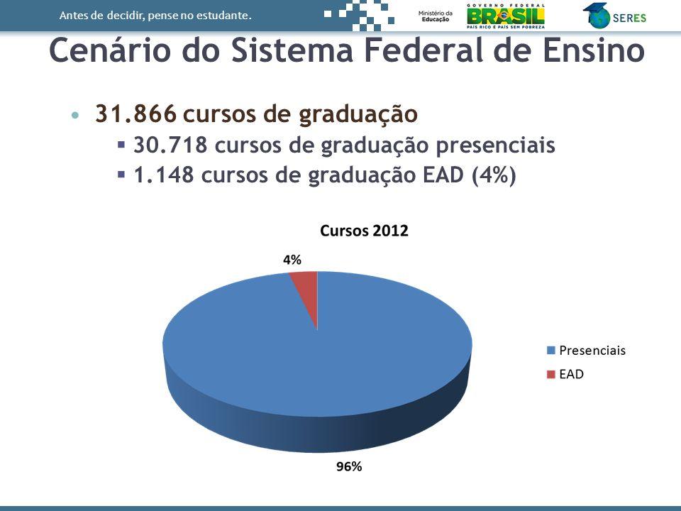 Antes de decidir, pense no estudante. 31.866 cursos de graduação 30.718 cursos de graduação presenciais 1.148 cursos de graduação EAD (4%) Cenário do