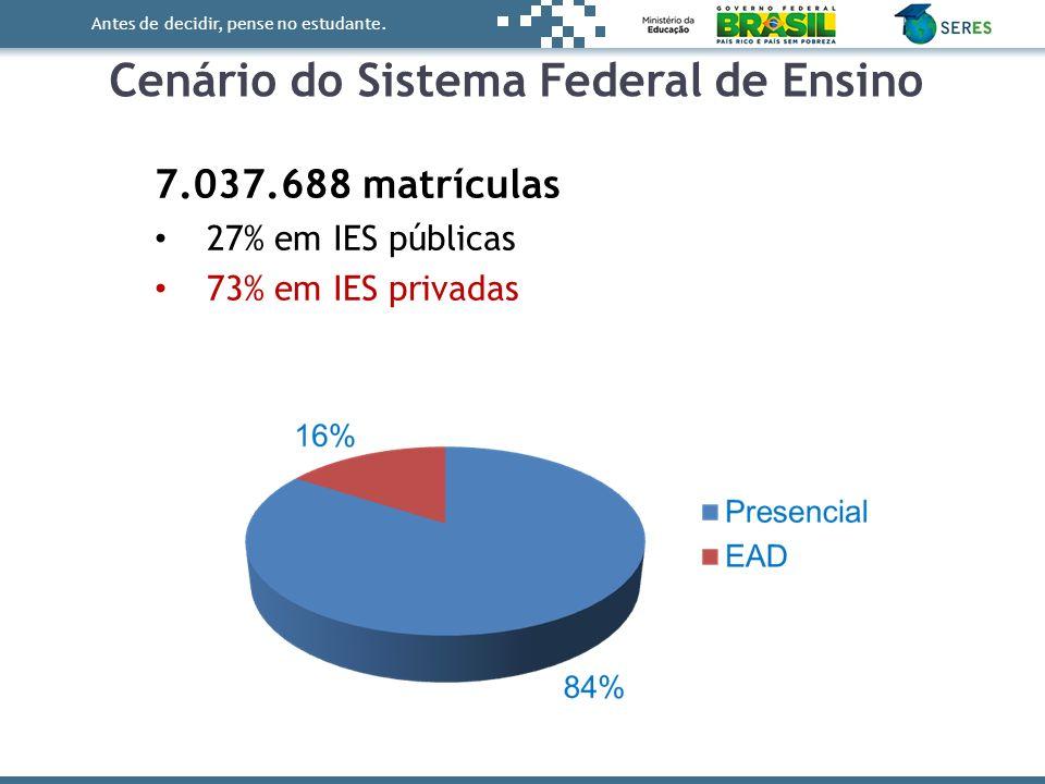 Antes de decidir, pense no estudante. Cenário do Sistema Federal de Ensino 7.037.688 matrículas 27% em IES públicas 73% em IES privadas