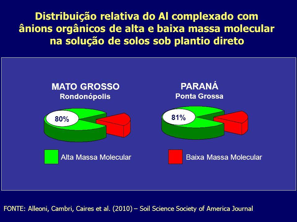 Distribuição relativa do Al complexado com ânions orgânicos de alta e baixa massa molecular na solução de solos sob plantio direto FONTE: Alleoni, Cam