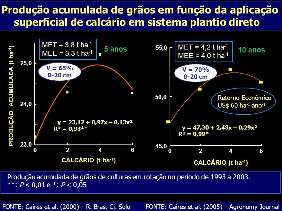 E FONTE: Caires et al. (2000) – R. Bras. Ci. Solo Produção acumulada de grãos em função da aplicação superficial de calcário em sistema plantio direto