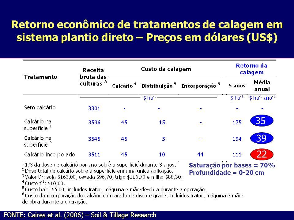 Retorno econômico de tratamentos de calagem em sistema plantio direto – Preços em dólares (US$) FONTE: Caires et al. (2006) – Soil & Tillage Research