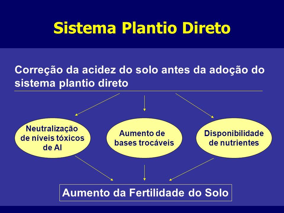Sistema Plantio Direto Correção da acidez do solo antes da adoção do sistema plantio direto Neutralização de níveis tóxicos de Al Aumento de bases tro