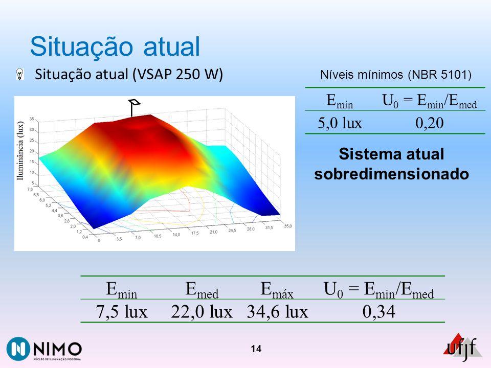 Situação atual Situação atual (VSAP 250 W) 14 E min E med E máx U 0 = E min /E med 7,5 lux22,0 lux34,6 lux0,34 Sistema atual sobredimensionado E min U
