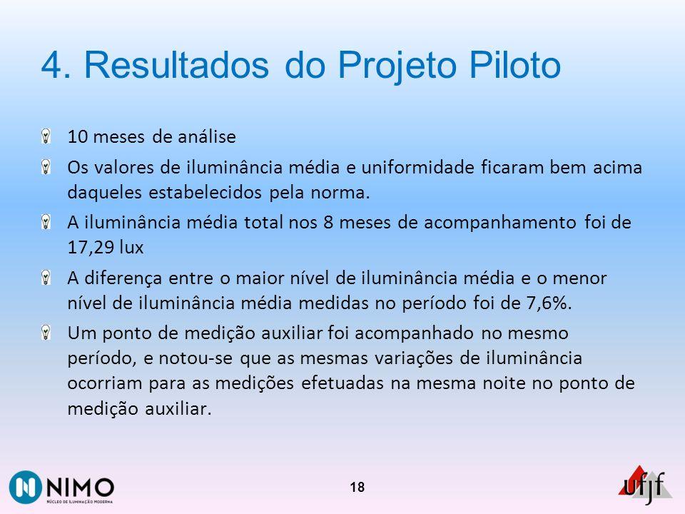 4. Resultados do Projeto Piloto 10 meses de análise Os valores de iluminância média e uniformidade ficaram bem acima daqueles estabelecidos pela norma