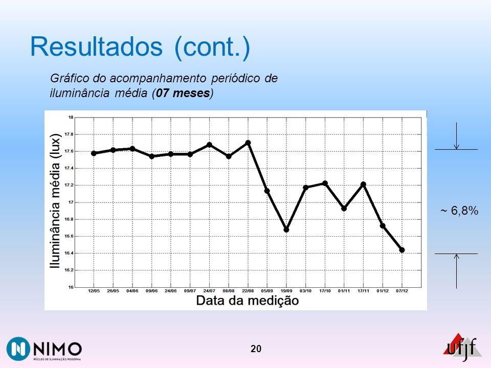 Resultados (cont.) 20 Gráfico do acompanhamento periódico de iluminância média (07 meses) ~ 6,8%
