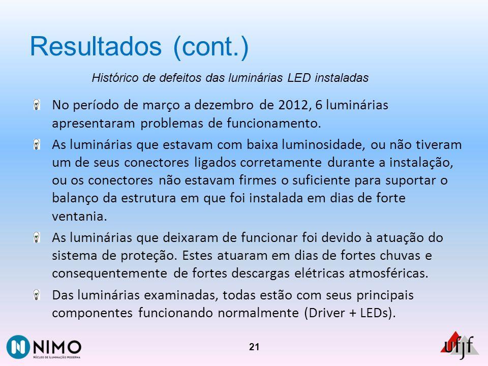 Resultados (cont.) 21 Histórico de defeitos das luminárias LED instaladas No período de março a dezembro de 2012, 6 luminárias apresentaram problemas