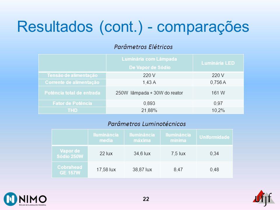 Resultados (cont.) - comparações 22 Luminária com Lâmpada De Vapor de Sódio Luminária LED Tensão de alimentação220 V Corrente de alimentação1,43 A0,75
