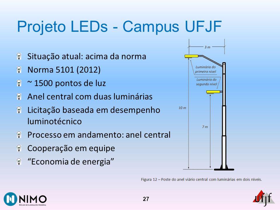 Projeto LEDs - Campus UFJF Situação atual: acima da norma Norma 5101 (2012) ~ 1500 pontos de luz Anel central com duas luminárias Licitação baseada em