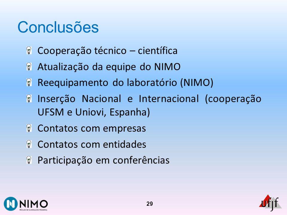 Conclusões Cooperação técnico – científica Atualização da equipe do NIMO Reequipamento do laboratório (NIMO) Inserção Nacional e Internacional (cooper