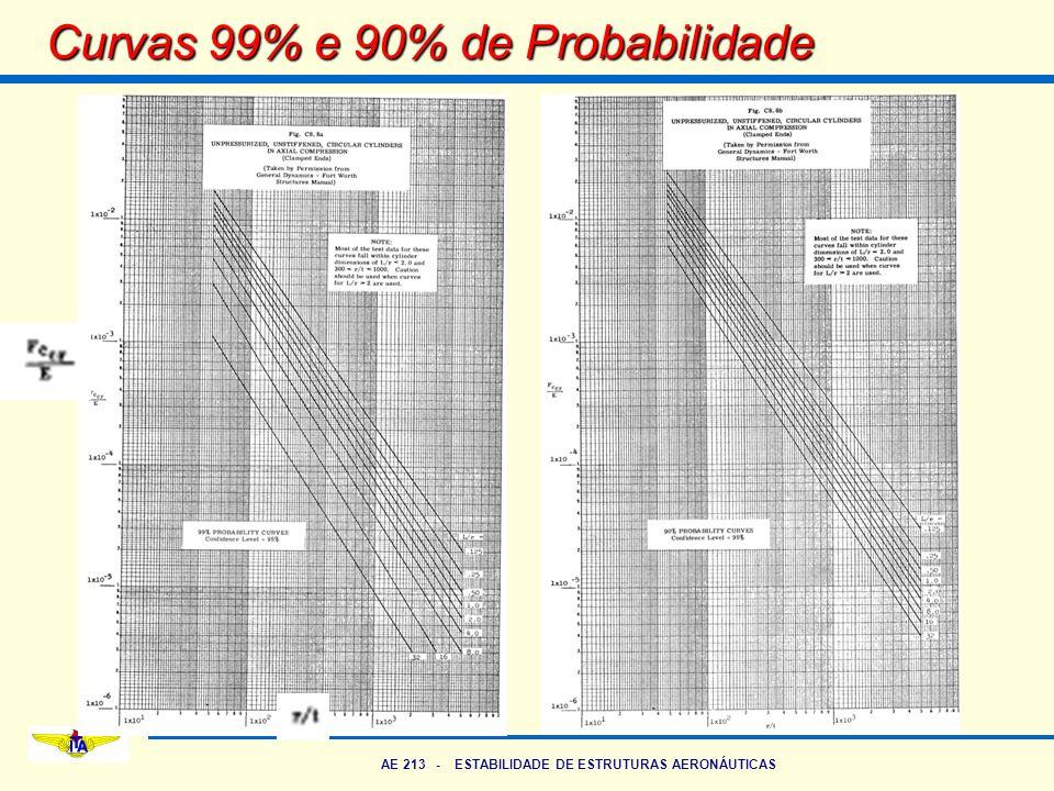 AE 213 - ESTABILIDADE DE ESTRUTURAS AERONÁUTICAS Curvas 99% e 90% de Probabilidade